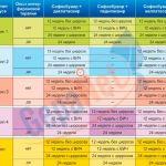 Фармацевтические новиноки в лечении гепатита С